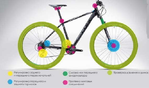 необходимые действия для подготовки велосипеда к сезону