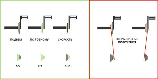 переключение передач при подъеме/спуске