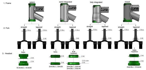 совместимость рулевых колонок